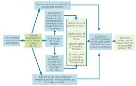 bureau gouvernement du canada figure 2 processus d examen des propositions scientifiques du