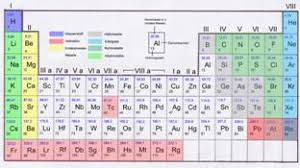 gases on the periodic table interhomeopathy zero activity the noble gases and helium