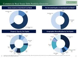 apollo commercial real estate finance inc 2016 q3 results