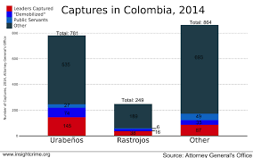 Crime Rate Map Colombia On Track For Least Violent Year In 3 Decades