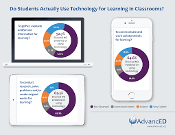 advanced study finds students not using classroom technology for