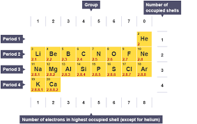 Group In Periodic Table Bbc Bitesize Gcse Chemistry Atomic Number Mass Number And