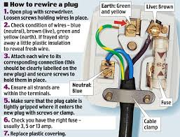 diy dunces millions of men have no idea how to rewire a plug or