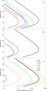 terrestrial effects of nearby supernovae in the early pleistocene