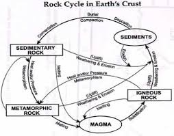 rock cycle in earths crust worksheet answers o caminho do