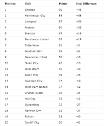 Premierleague Table With 10 Matches Remaining How Will The 2013 14 Premier League