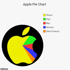 Meme Chart - or perhaps you d prefer a blackberry pie chart imgflip