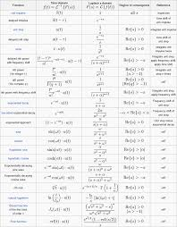Fourier Transform Table Laplace Transform Table Patrick Oneill