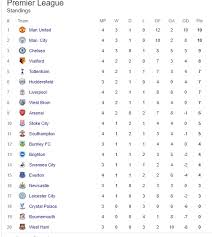 la liga premier league table the english premier league table after saturday s round of matches