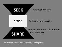 Seeking Date My Using Social Media For Professional Learning Seek Sense And
