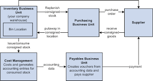 of inventory understanding consigned purchases in inventory management