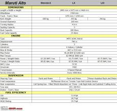 maruti alto technical specifications u0026 feature list team bhp