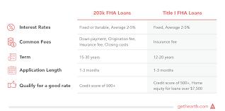 home improvement loans the homeowner u0027s guide hearth