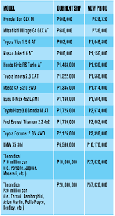 peugeot cars philippines price list how prices of your favorite cars will go up with the new excise