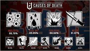 rainbow six siege infographic reveals the most common causes of