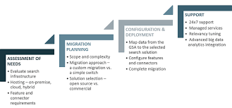 search road map a roadmap for migrating from the search appliance search