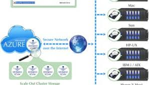 stonefly offers cloud based scale out nas u2013 storage servers
