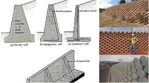 Concrete Takeoff Spreadsheet There Are Four Types Of Rigid Monolithic Concrete Retaining Walls