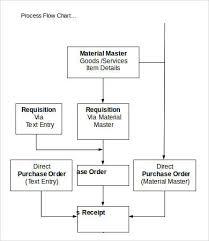 flow charts templates corol lyfeline co