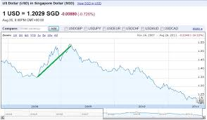 Usd To Sgd If Singapore Heads To A Technical Recession What Happens To Sgd