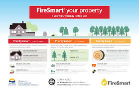 Alberta Wildfire Fitness Test by City Of Fernie Firesmart
