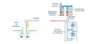 hauteur prise de courant cuisine branchements électriques brico