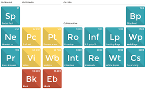 Development Of The Periodic Table The Periodic Table Of Content Orbit Media Studios
