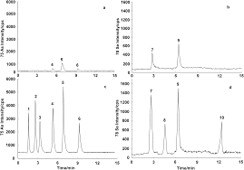 an ionic liquid improved hplc icp ms method for simultaneous