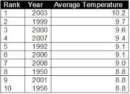 average global temperature by year table blogs resilientcity