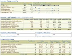 Excel Templates For Inventory Management Kpi Dashboard Inventory Management Kpi Dashboard