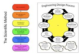 scientific method and the engineering design process ssds science