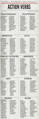 Professional Font For Resume Powerful Verbs For Your Resume U2013 Boler Professional Development