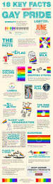All 50 Flags Best 25 Pride Ideas On Pinterest Pride Lgbt And Lgbt Rights