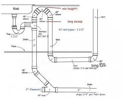 size of kitchen island loop vent height for kitchen island sink doityourself kitchen sink