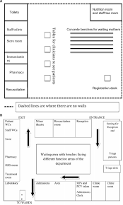 emergency room floor plan setting up and running a paediatric emergency department in a