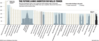 building under construction in new york could bring willis tower