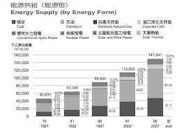 bureau des hypoth鑷ues luxembourg 再生能源發展政策 整合總體面 需求面與生產面的分析模式