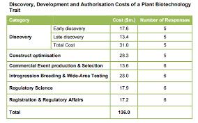 How Much Does It Cost How Much Does It Cost To Genetically Modify A Plant