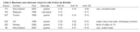 Friction Coefficient Table by Side Friction In Highway Design Comparative Geometrics