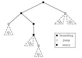 tree in tikz with triangles standing for sub trees tex