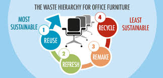 Recycling Office Furniture by Buyers Guide For Sustainable Office Furniture U2013 Pss Magazine