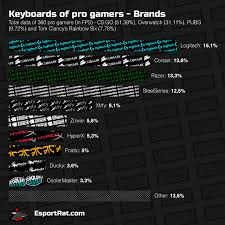 pubg fps top 10 gaming keyboards for fps 2017 choice of pro gamers