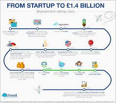 Skyscanner Customer Service From Startup To 1 4 Billion Skyscanner U0027s Startup Story