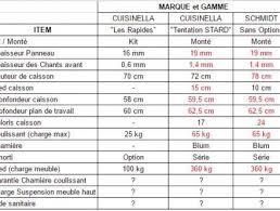caisson cuisine 19mm cuisinistes comparatif free cuisines with cuisinistes comparatif