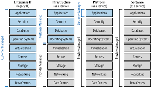 1 planning and architecture the enterprise cloud book