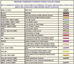 symbols wire color code wire color code for thermostat u201a wire