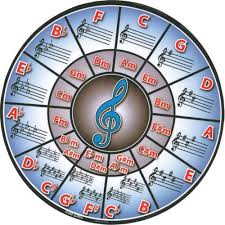 mousepad designen mouse pads for the musician with circle of fifths design shar