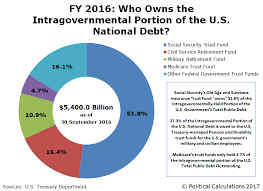 Fiscal Year 2014 National Debt Who Owns The U S National Debt Mygovcost Government Cost