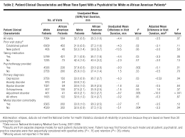 racial differences in visit duration of outpatient psychiatric