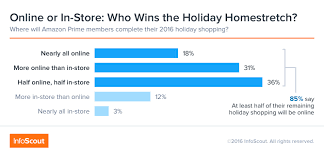 amazon in black friday the amazon effect why prime members stayed home on black friday